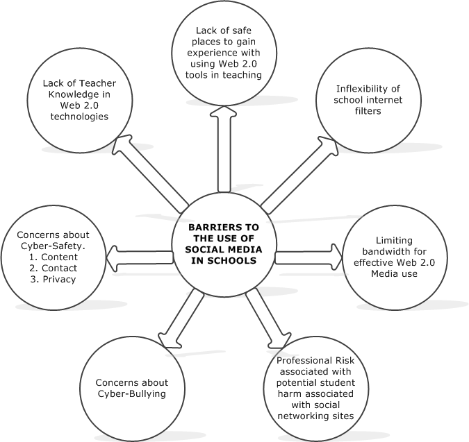 barriers to enterprise 2 0 282 sme finance access to finance – the british model  table 513: main  financial barriers to enterprise formation  a large number of sources define  an sme to have a cut-off range of 0-250 employees (ayyagari, et al, 2003.