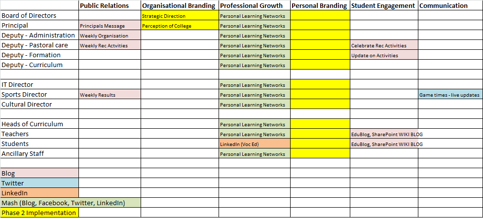 social media communication plan template - mapping internal stakeholders and the current culture