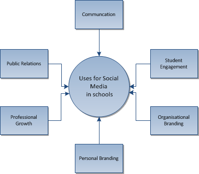 social media case studies education The purpose of this project was to develop case studies in the field of social marketing for use in the centre for teaching excellence media careers.